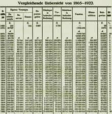 Bankdaten 1865 bis 1922